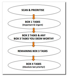 In-tray exercise workflow